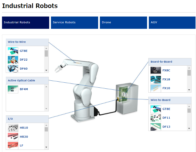 Click here to learn more about Hirose's Industrial Robots