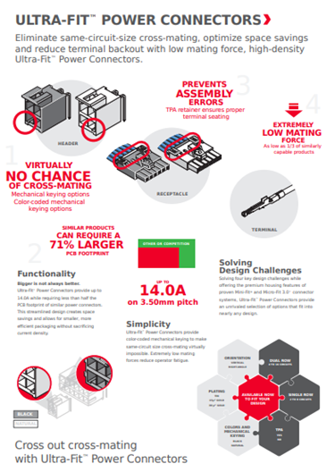Molex Ultra-Fit infographic